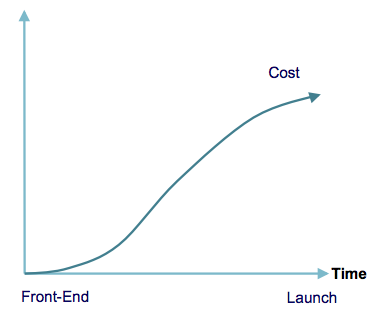 Cost grows exponentially from activities before development to launch