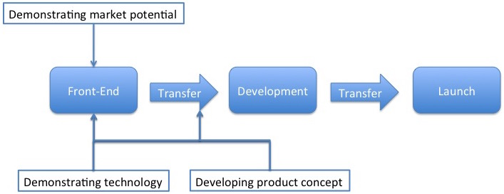 New Product Development Process With Front-End